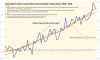 Global CO2 and Temperature Increase thru 2018.png